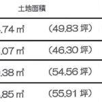 3区画の土地面積・土地価格