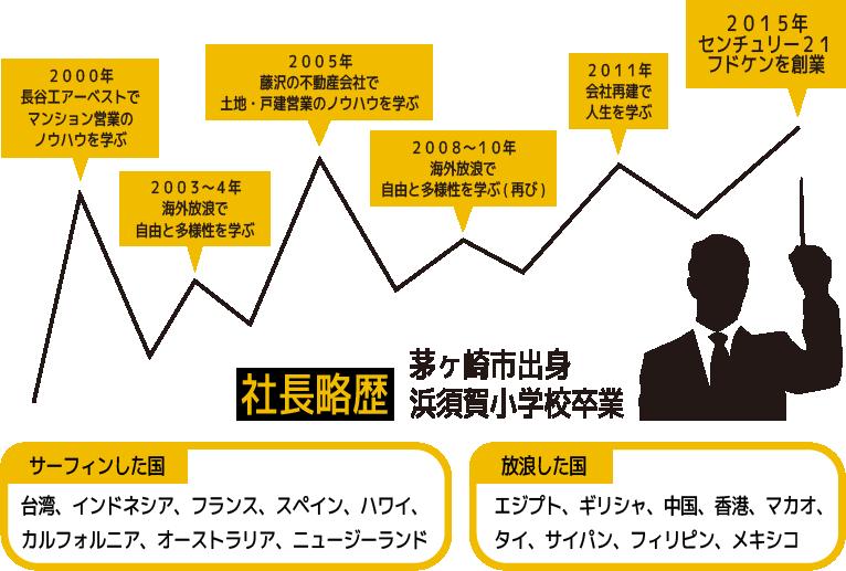 山本社長略歴